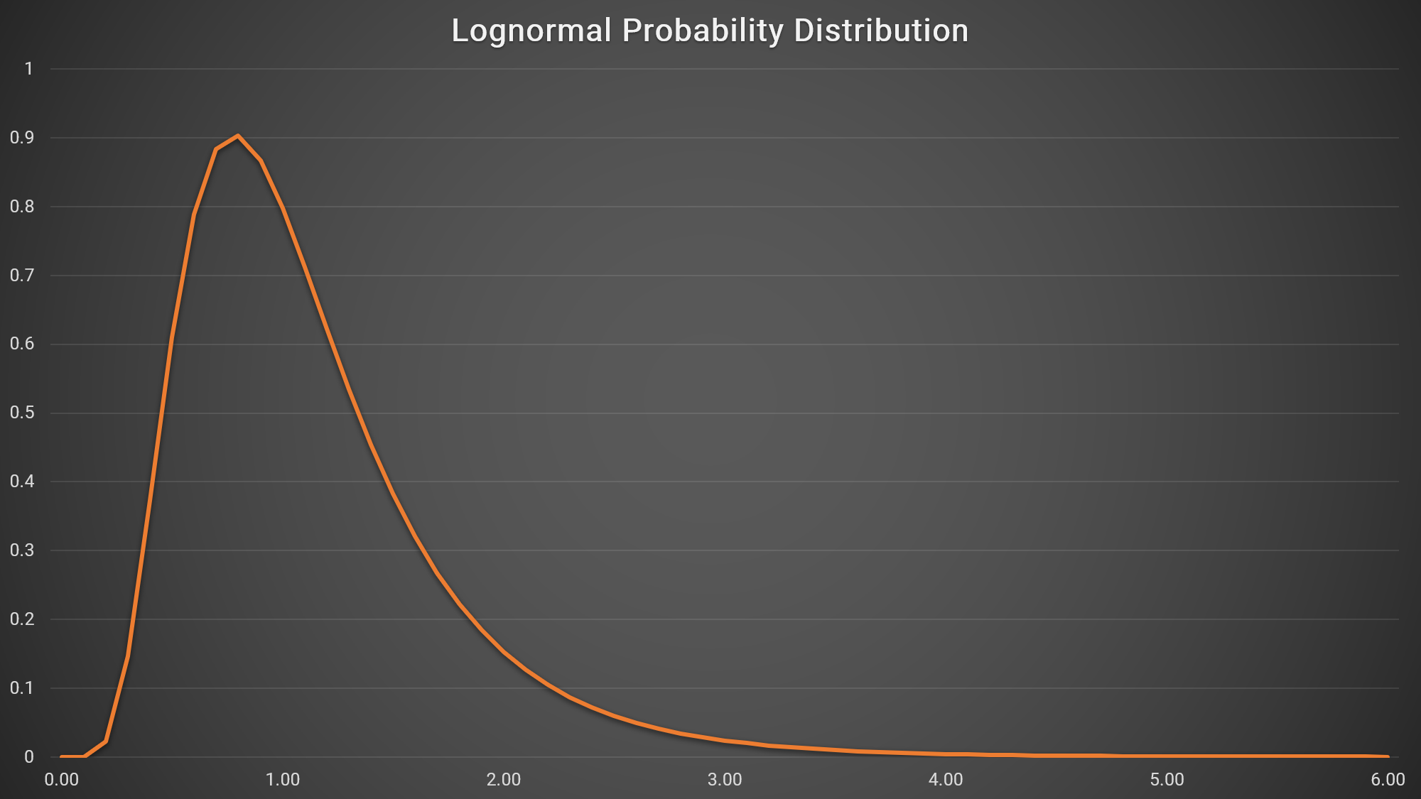 However, while the extent to which we should build fat tails and black swans into option pricing is open to debate, we have recently been presented with a problem that is beyond debate. If Black-Scholes and other techniques treat daily logarithmic returns as being normally distributed, then by implication they treat the price of the underlying asset as being lognormally distributed. And if a share or index is to be regarded as lognormally distributed, then its price cannot be negative.