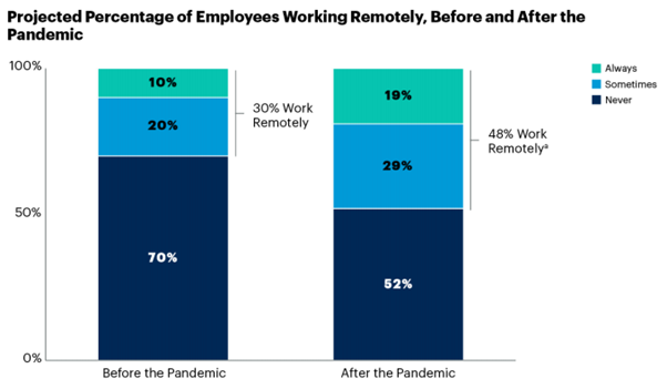 projected percentage of employees working remotely before and after the pandemic