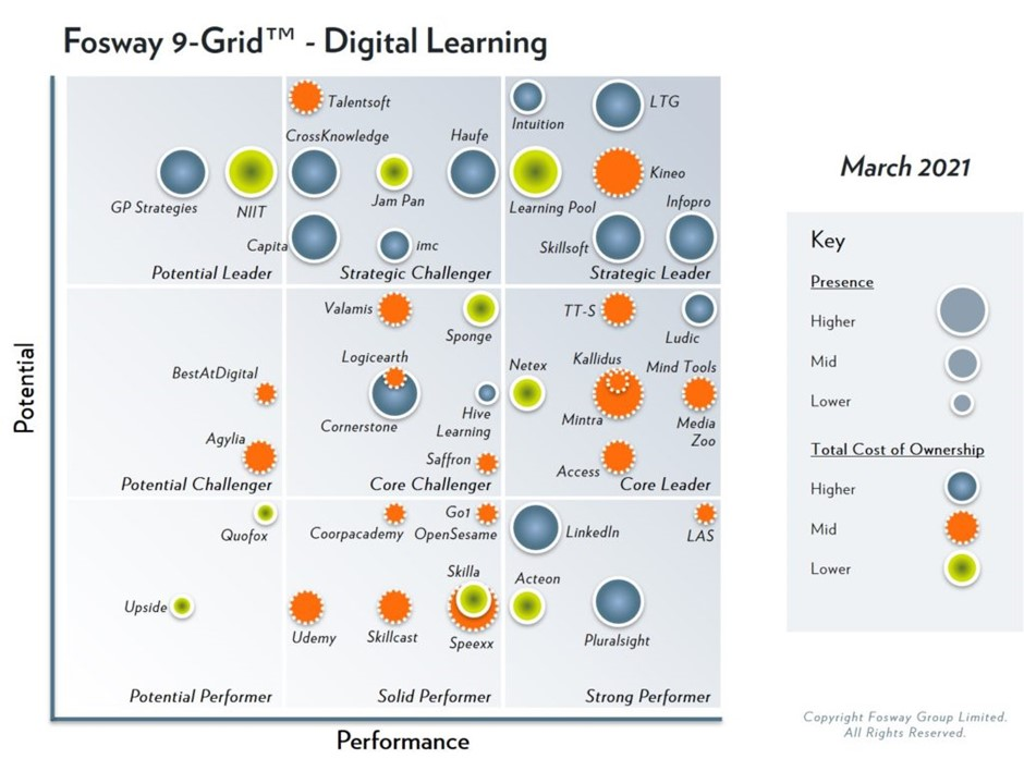 Intuition are pleased to announce we are once again named as a strategic leader in the 2021 digital learning fosway group grid