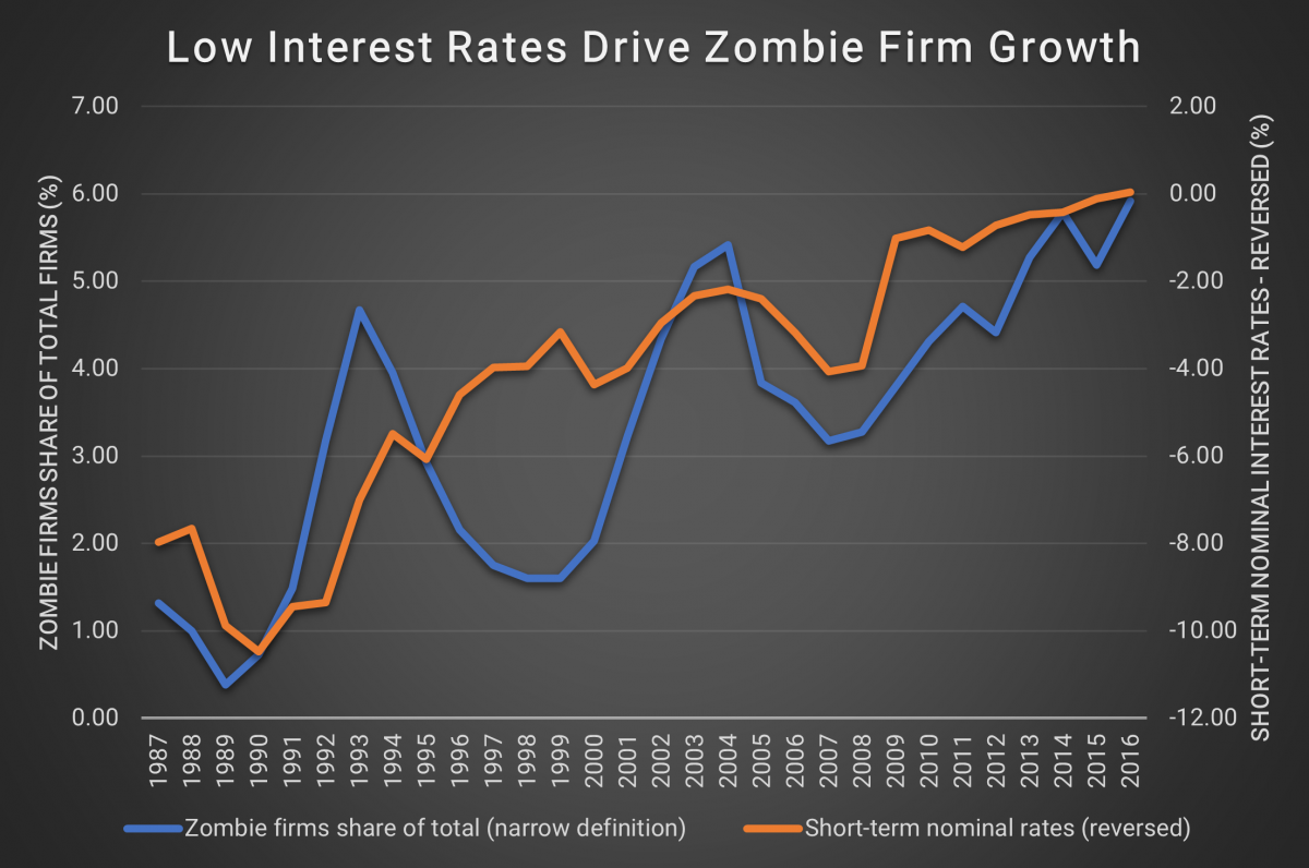 Low interest Rates Drive Zombie Firm Growth