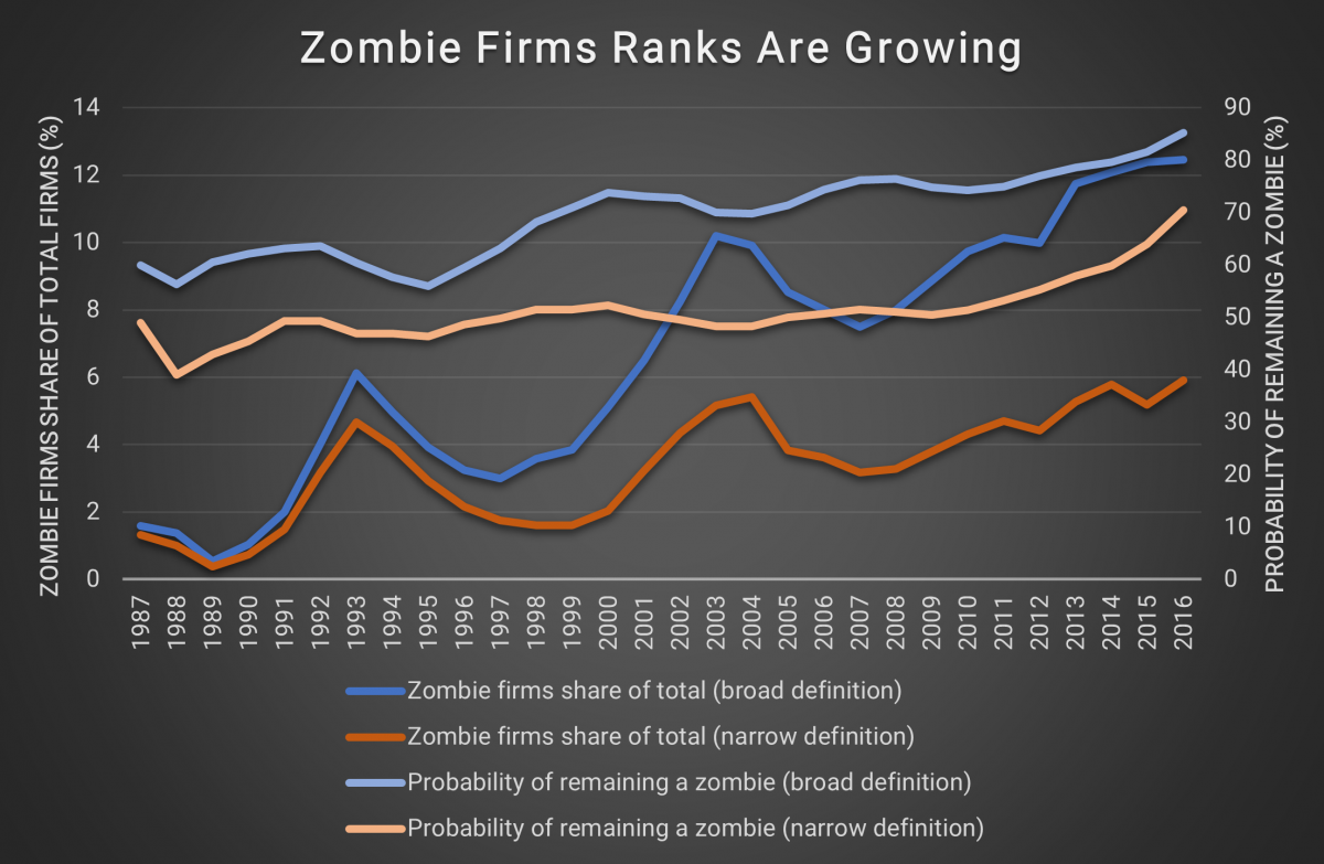 Zombie Firm Ranks are Growing