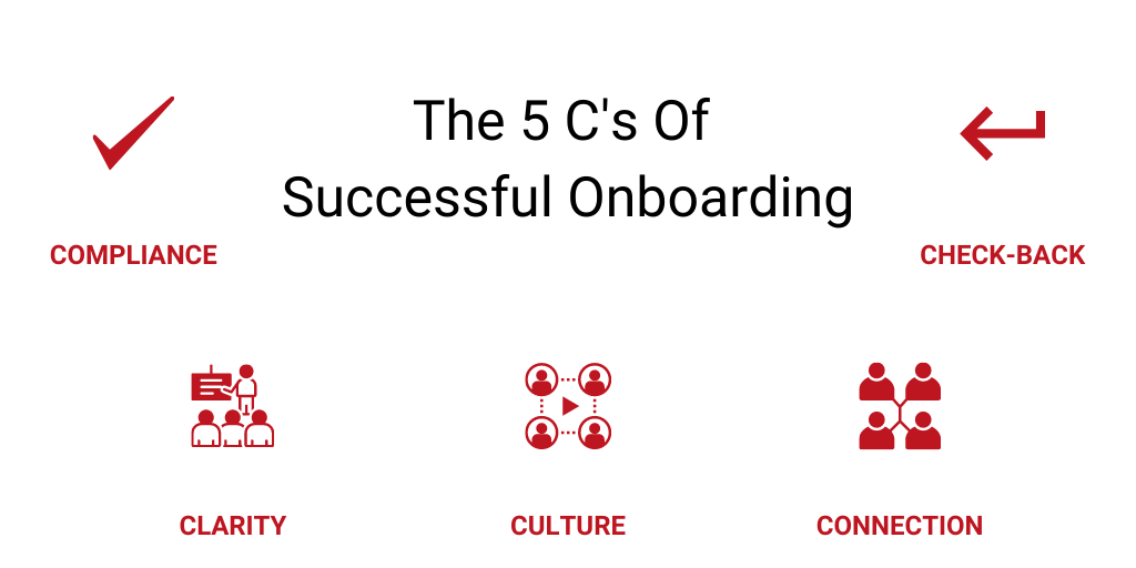 the 5 C's of successful onboarding