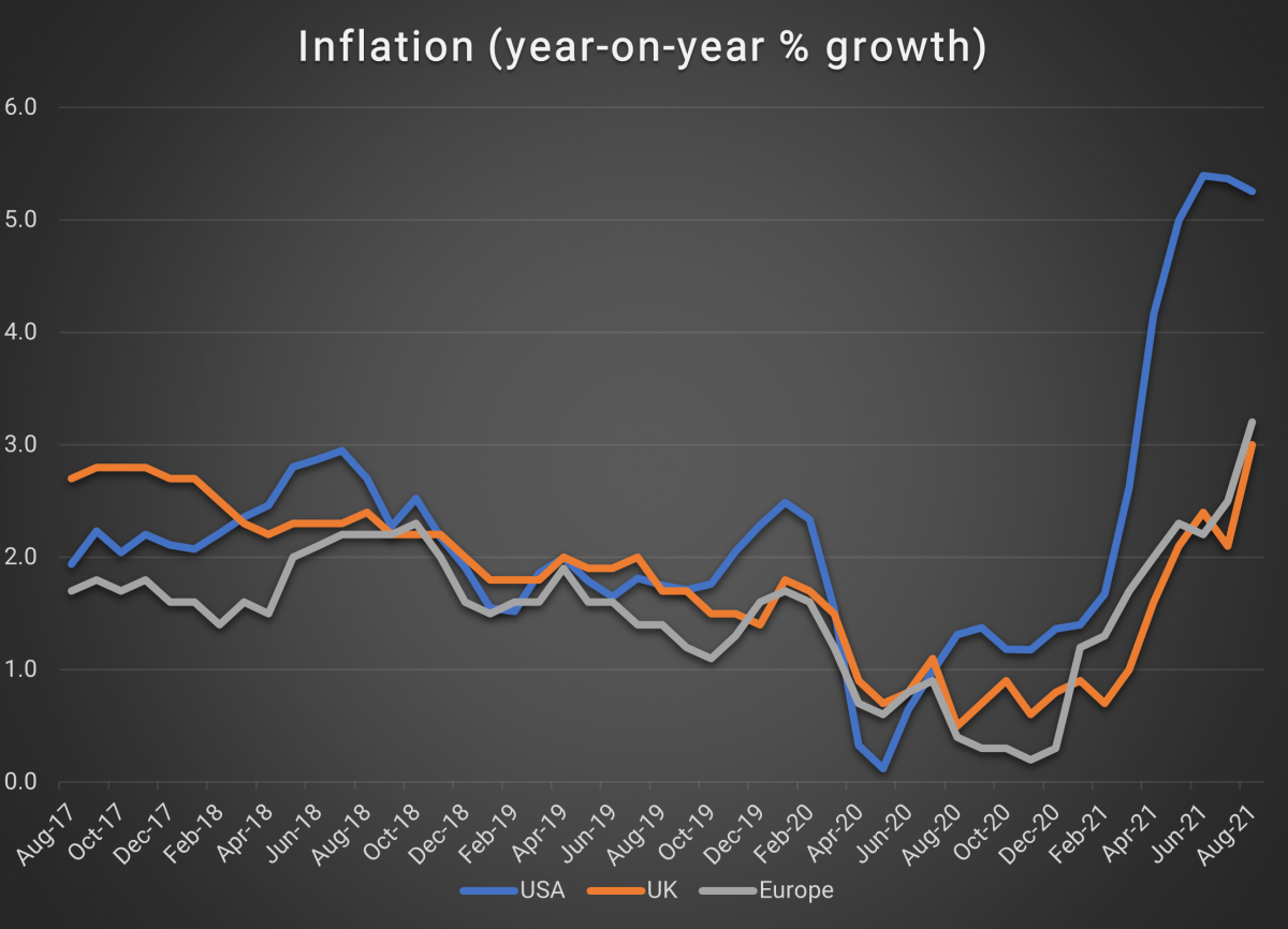 Inflation (year-on-year % growth)