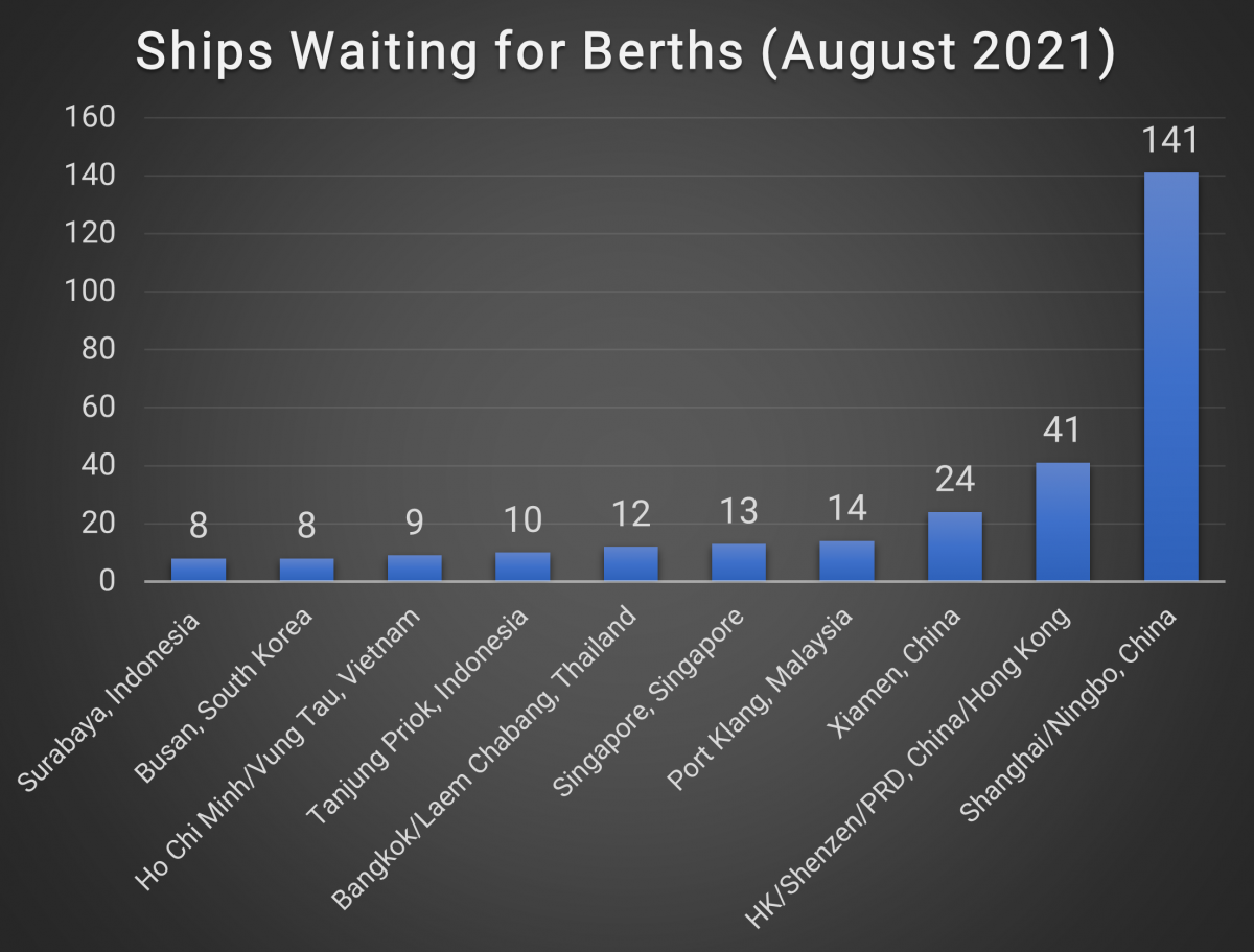 Ships Waiting for Berths (August 2021)